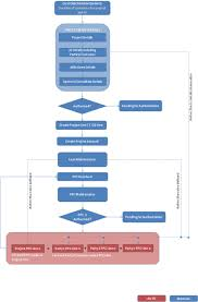 Joint Venture Process Flow Chart 34 Project Financing