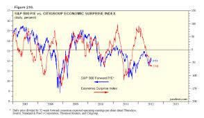 Citi Economic Surprise Index Chart Dr Eds Blog Valuation