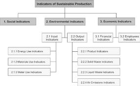 Organizational Chart Of Indicators Of Sustainable Production