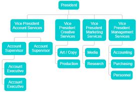 Org Chart Rules Responsive Organization Chart Html Css Www