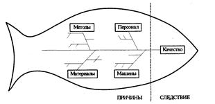 Контрольная работа Принципы обеспечения и управления качеством  6 Составление плана дальнейших действий
