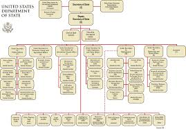 Hud Organizational Chart Use An Organization Chart To Prove Youre Easy To Work With