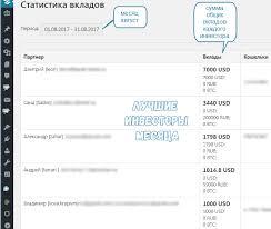 Отчет доходов за декабря С наступающим Новым Годом  Уже долгое время наш блог blogvestor проводит среди своих партнеров разные розыгрыши и конкурсы основными из которых был ранее конкурс репостов ВКонтакте