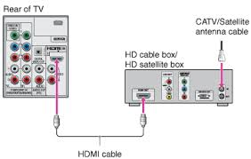 getting started connecting the tv hd cable box hd satellite box shown hdmi connection