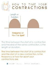 Tracking Contractions Chart Great Contraction Timing Chart Doula Birth Doula