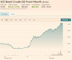 Ice Brent Crude Live Chart With Opec Cutting Crude Oil Futures Set New Daily Volume Record