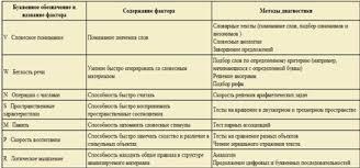 Реферат Психологические теории интеллекта com Банк  Психологические теории интеллекта
