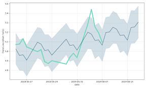 Rnn Stock Chart Rexahn Pharmaceuticals Inc Price Rnn Forecast With Price