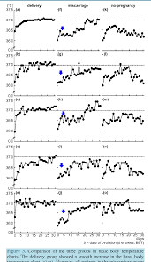 Body Temperature During Pregnancy Chart Figure 3 From A Specific Pattern In The Basal Body