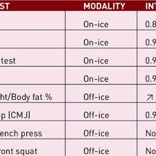 a suggested fitness testing battery for an ice hockey team