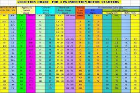 Allen Bradley Motor Starter Size Chart Allen Bradley Motor Starter Size Chart Woodworking