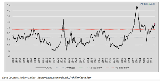 Great Expectations S P 500 Cape Ratio In Historic Territory