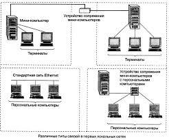 История развития компьютерных сетей ru Различные типы связей в первых локальных сетях
