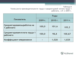 Презентация на тему Дипломная работа на тему АНАЛИЗ  9 Таблица