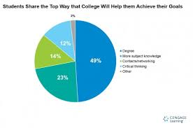 students goals after college graduation students share the top way that college will help them achieve their goals