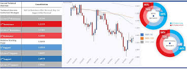 Canadian Dollar Outperforms While Yen Lags Ig Ae