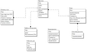 Готовая курсовая работа Информационное обеспечение Базы данных  Логическая структура базы данных курсовой работы Информационное обеспечение Базы данных реализованная в системе erwin