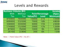 Amway Pv Bv Chart India Business Plan