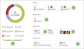 Project Status Chart Analytics View Wrike Help Portal