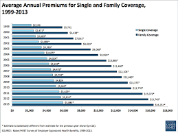 Health Insurance Cost Increases Stayed Low In 2013 For Job