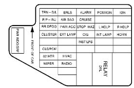 2002 firebird fuse box wiring diagram libraries 1995 pontiac firebird fuse box diagram simple wiring schemafuel pump for 2002 pontiac sunfire fuse box