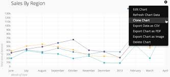 Cloning Charts Chartio Blog