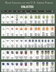 Military Rank And Pay Chart Conclusive Air Force Enlisted Salary National Guard Ranks
