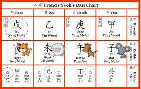 49 Competent Bazi Chart Analysis