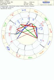 Rihanna Natal Chart Mason Garrett Sex Astrology Abusive Relationships Rihanna