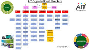 Ait Organisational Structure Ppt Download