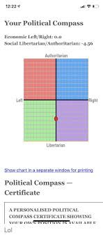 Left Right Chart 1222 Your Political Compass Economic Leftright 00 Social