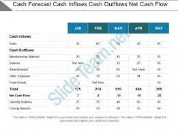 What Is Cash Outflows Cash Forecast Cash Inflows Cash Outflows Net Cash Flow Powerpoint