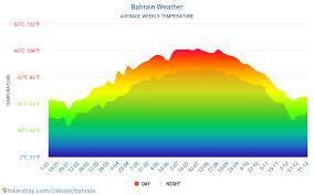 Bahrain Temperature Chart Bahrain Weather In June In Bahrain 2021