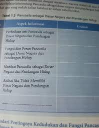 Check spelling or type a new query. Uji Kompetensi 6 Pkn Kelas 8 Hal 147 Cara Golden