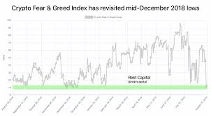 How To Use The Fear Greed Index To Predict Increases In