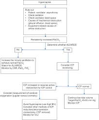 Ards Tidal Volume Chart Mechanical Ventilation In Neurological And Neurosurgical