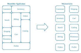 Building Microservices With A Cloud Native Scalable And