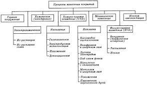 Реферат Классификация процессов нанесения металлических покрытий приведена на рисунке 1