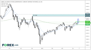 Nikkei Daily Chart Nikkeis Break To New Highs Puts Usd Jpy On The Radar