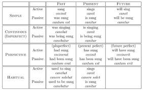 Tenses In Hindi Chart 16 Comprehensive Simple English Tenses Chart