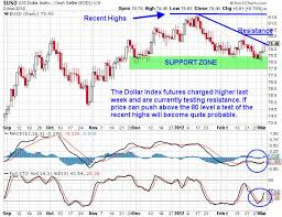 Us Dollar Index Daily Commodity Futures Price Chart Ice