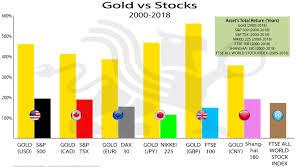 Gold Vs Stocks Bullionbuzz Chart Of The Week Bmg