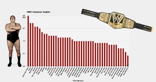 Wwe Champion Height Chart Fixed Imgur