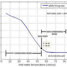 Boiler Efficiency Chart Effect Of Return Inlet Water Temperature On Efficiency Of