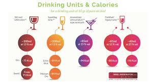 Calories In Wine Wine In Moderation Art De Vivre