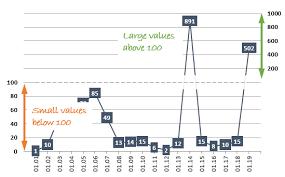 Broken Line Panel Charts Aka Bifocal Charts In Excel