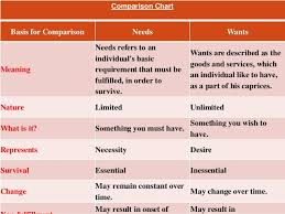 Needs And Wants Chart Needs And Wants Economic View