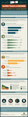 the hidden benefits of a college education infographic visualistan infographic the hidden benefits of a college education