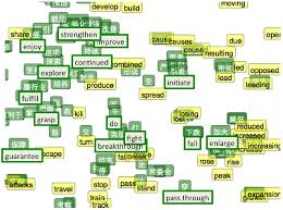 Word Models A Survey Of Cross Lingual Word Embedding Models