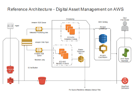 Aws Reference Architecture Free Aws Reference Architecture
